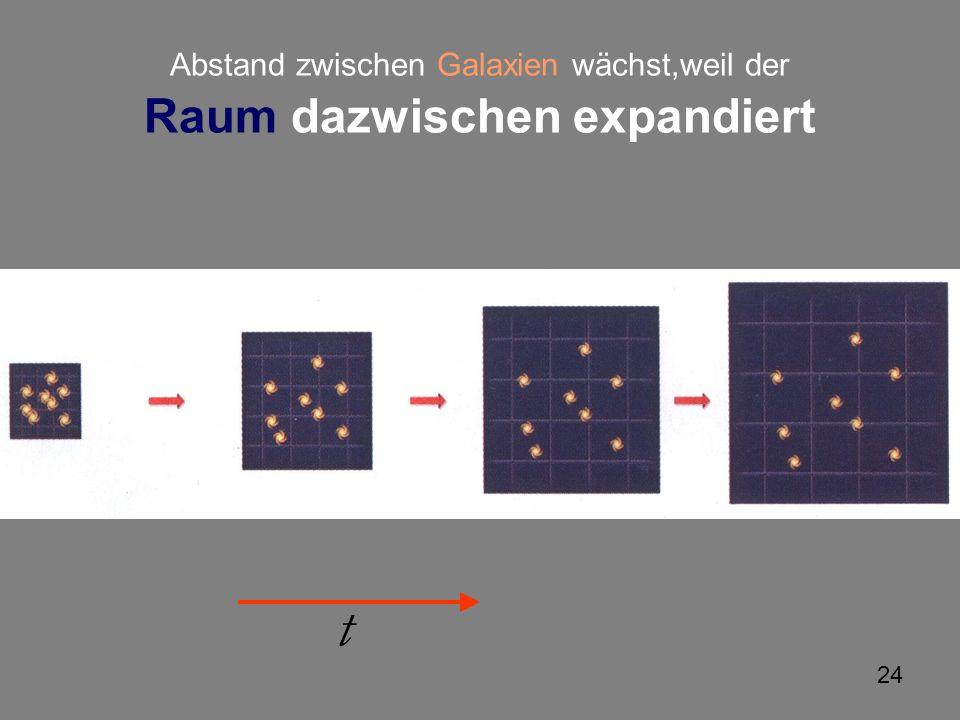 Abstand zwischen Galaxien wächst,weil der Raum dazwischen expandiert