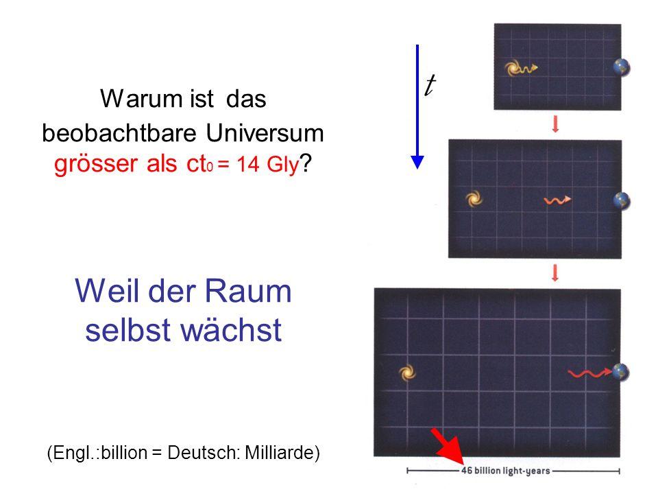 Warum ist das beobachtbare Universum grösser als ct0 = 14 Gly