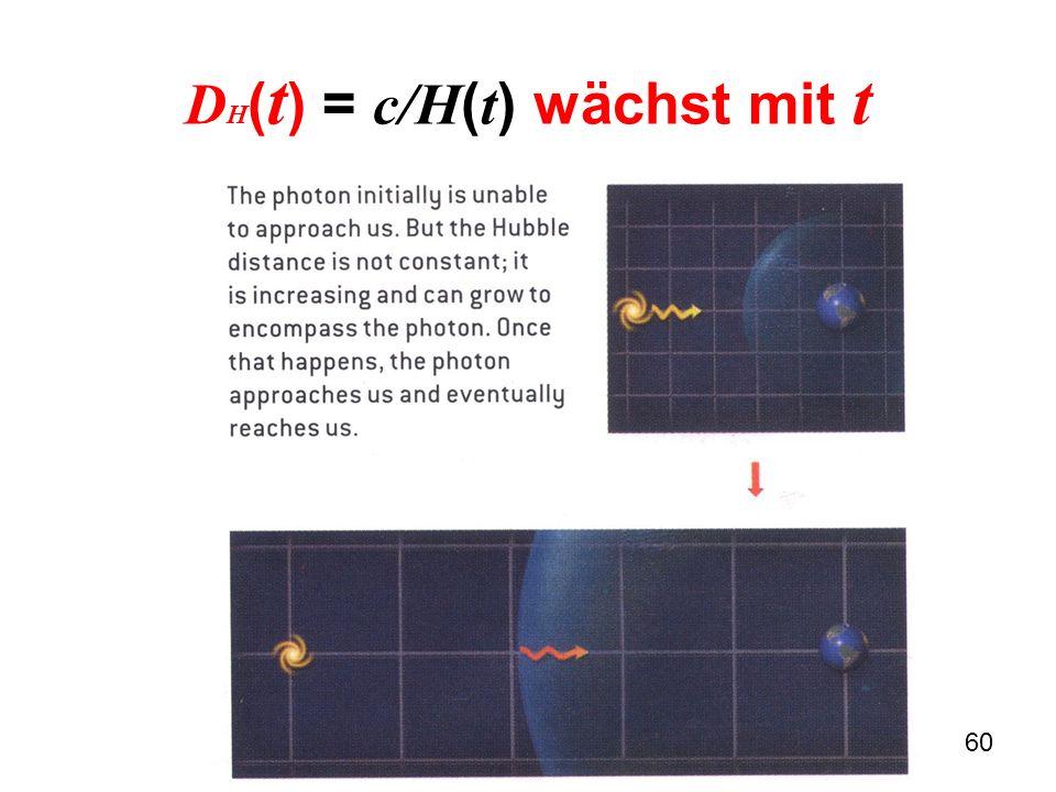 DH(t) = c/H(t) wächst mit t