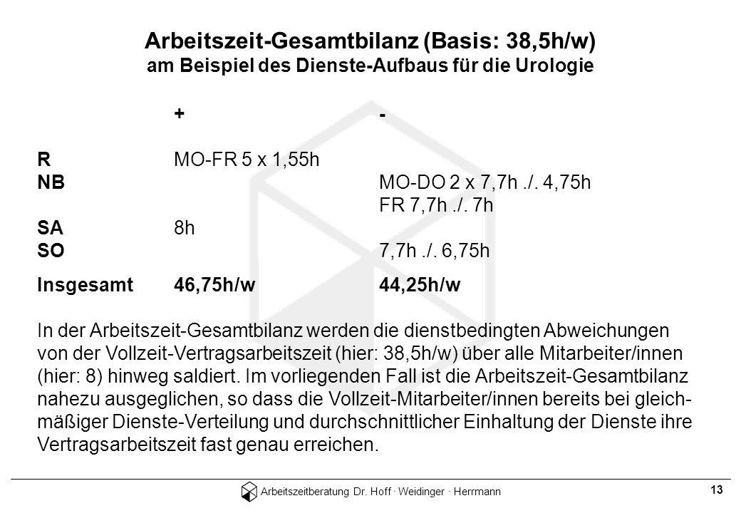 Arbeitszeit-Gesamtbilanz (Basis: 38,5h/w) am Beispiel des Dienste-Aufbaus für die Urologie