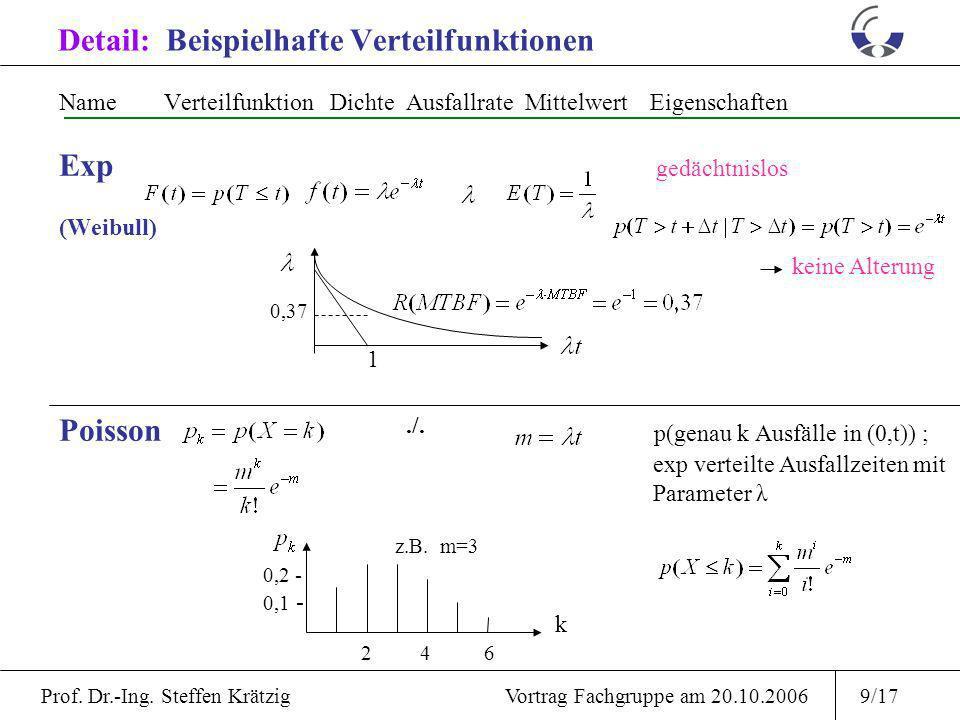 Detail: Beispielhafte Verteilfunktionen