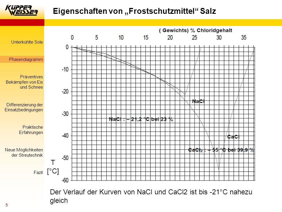 """Eigenschaften von """"Frostschutzmittel Salz"""