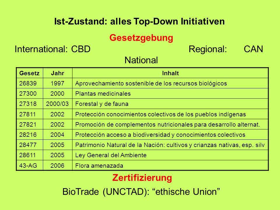 BioTrade (UNCTAD): ethische Union