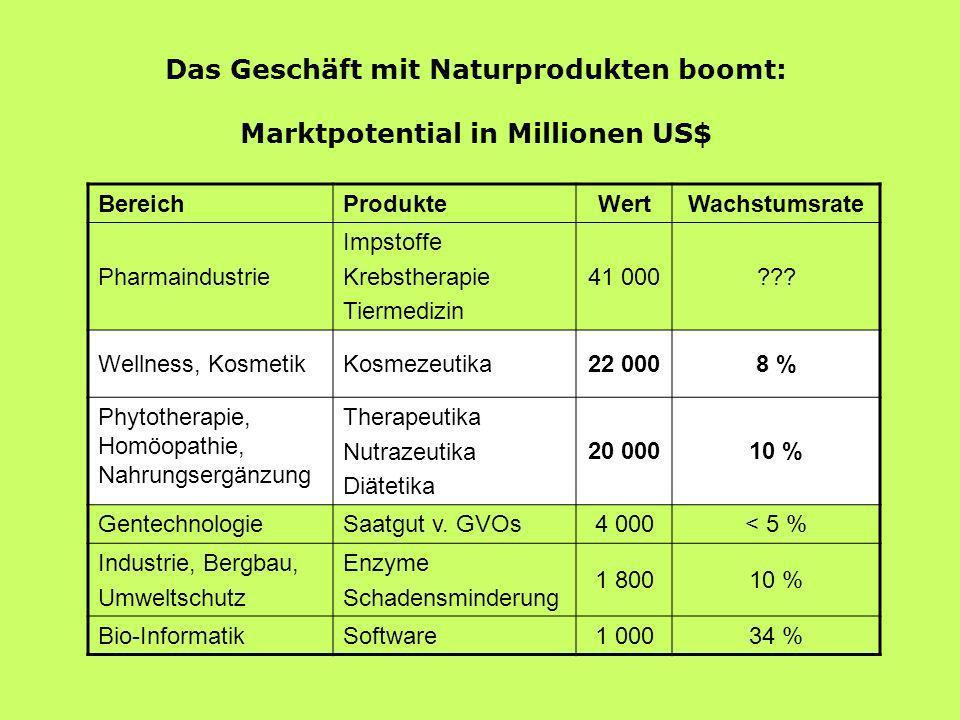 Das Geschäft mit Naturprodukten boomt: Marktpotential in Millionen US$