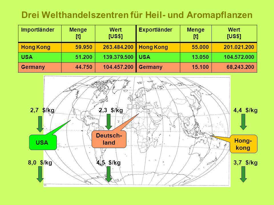 Drei Welthandelszentren für Heil- und Aromapflanzen