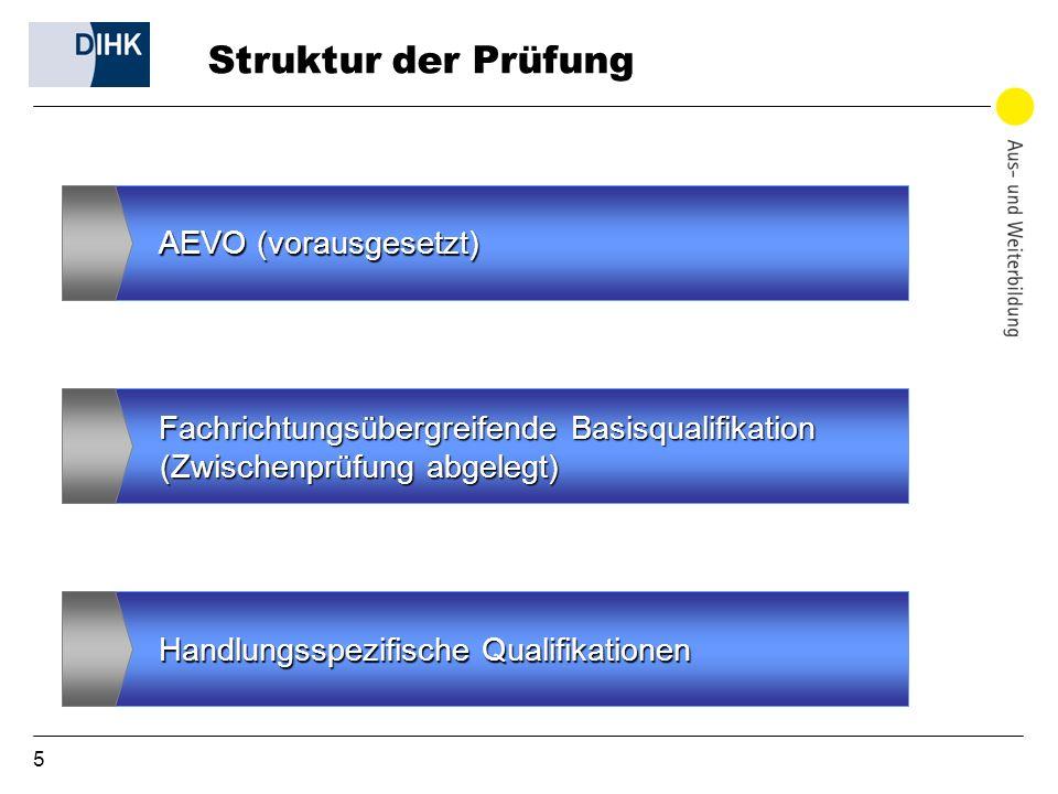 Struktur der Prüfung (Zwischenprüfung abgelegt) AEVO (vorausgesetzt)