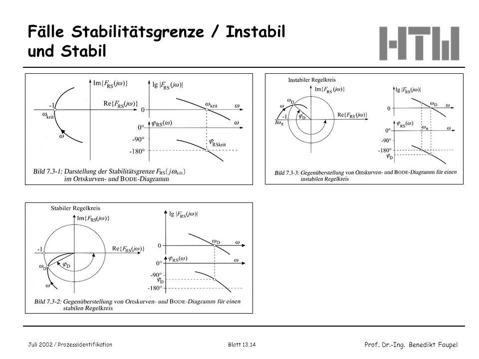 Fälle Stabilitätsgrenze / Instabil und Stabil