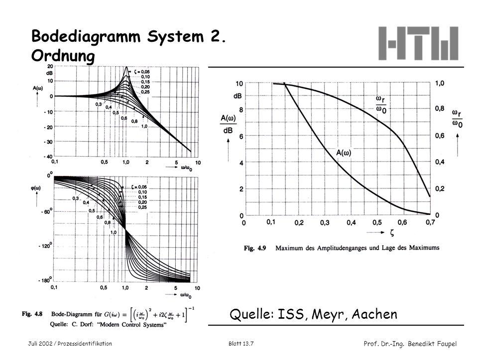 Bodediagramm System 2. Ordnung