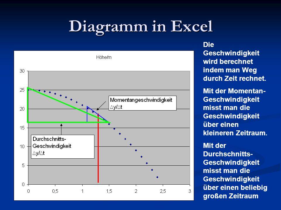 Diagramm in ExcelDie Geschwindigkeit wird berechnet indem man Weg durch Zeit rechnet.