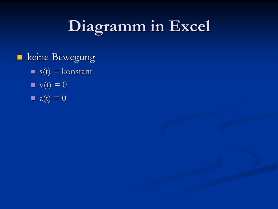 Diagramm in Excel keine Bewegung s(t) = konstant v(t) = 0 a(t) = 0