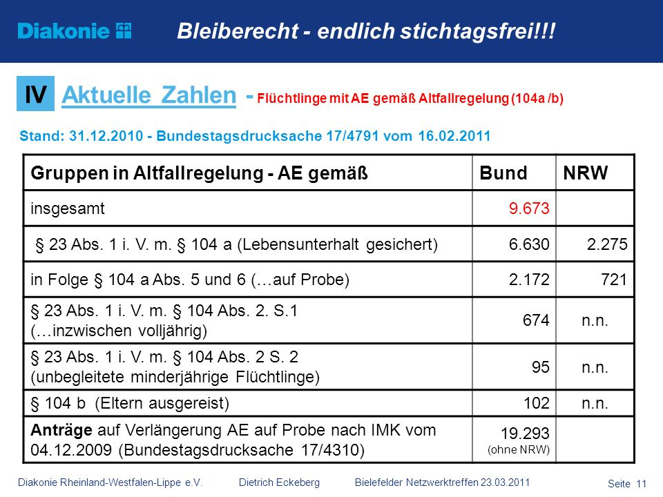 Aktuelle Zahlen - Flüchtlinge mit AE gemäß Altfallregelung (104a /b)