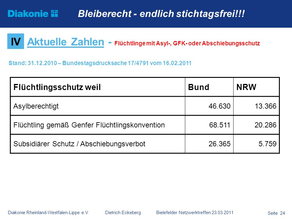 Aktuelle Zahlen - Flüchtlinge mit Asyl-, GFK- oder Abschiebungsschutz