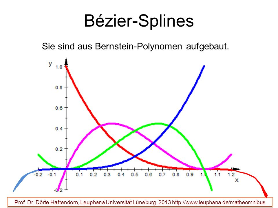 Bézier-Splines Sie sind aus Bernstein-Polynomen aufgebaut.
