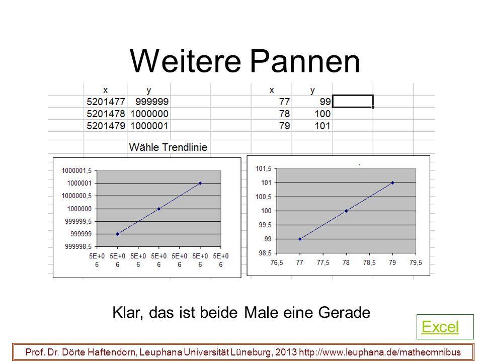 Weitere Pannen Klar, das ist beide Male eine Gerade Excel