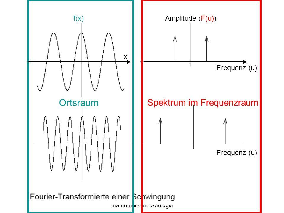 Ortsraum Spektrum im Frequenzraum f(x) Amplitude (F(u)) x Frequenz (u)