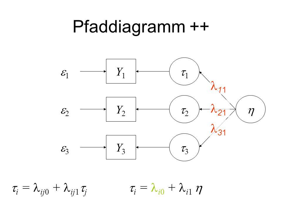 Pfaddiagramm ++ 11 21 31 i = ij0 + ij1j i = i0 + i1  e1 Y1