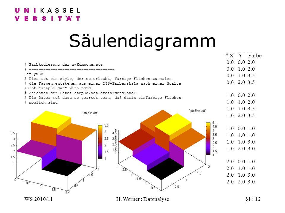 Säulendiagramm # X Y Farbe 0.0 0.0 2.0 0.0 1.0 2.0 0.0 1.0 3.5
