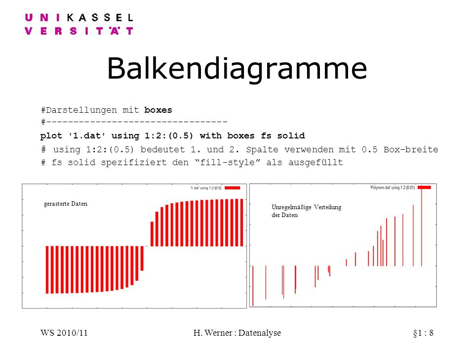 Balkendiagramme#Darstellungen mit boxes. #--------------------------------- plot 1.dat using 1:2:(0.5) with boxes fs solid.