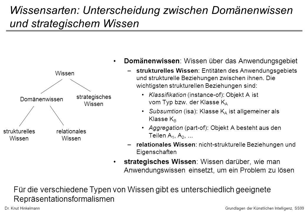 Wissensarten: Unterscheidung zwischen Domänenwissen und strategischem Wissen