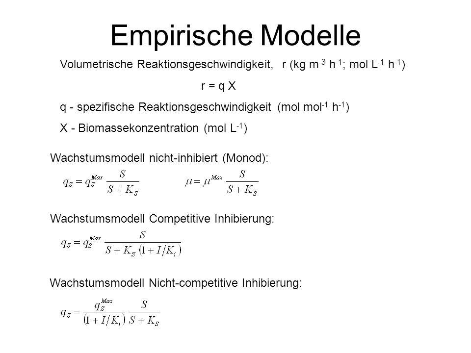 Empirische ModelleVolumetrische Reaktionsgeschwindigkeit, r (kg m-3 h-1; mol L-1 h-1) r = q X.