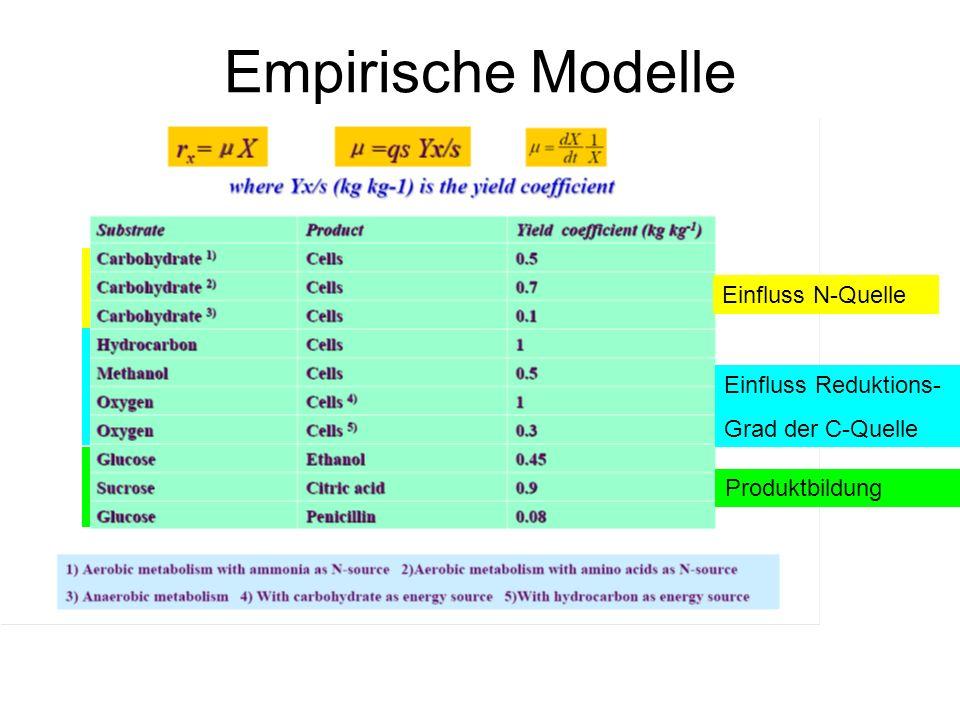 Empirische Modelle Einfluss N-Quelle Einfluss Reduktions-