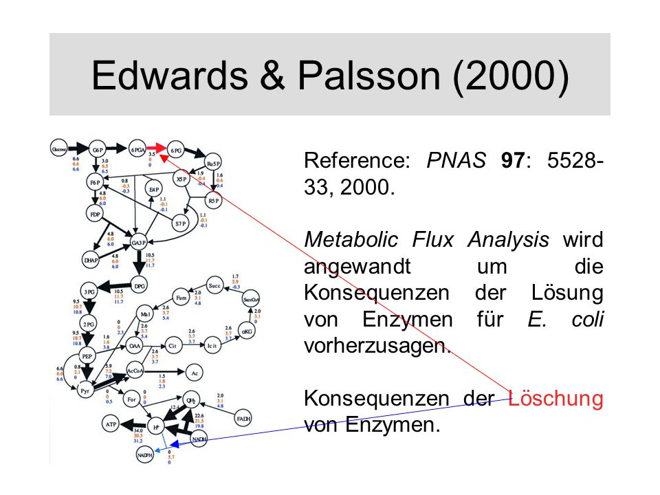 Edwards & Palsson (2000) Reference: PNAS 97: 5528-33, 2000.