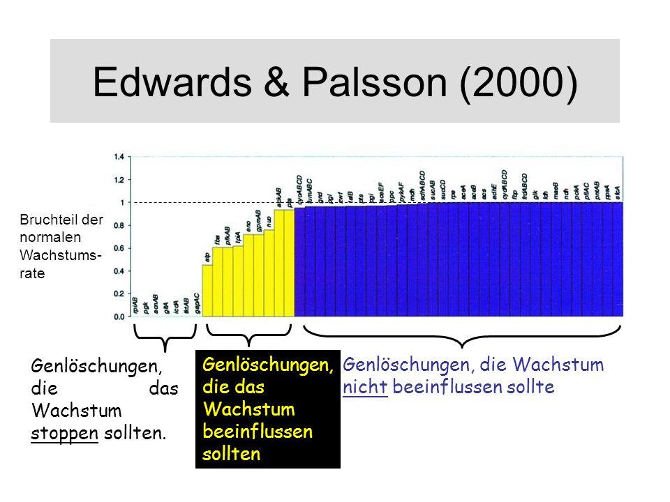 Edwards & Palsson (2000)Bruchteil der normalen Wachstums-rate. Genlöschungen, die das Wachstum stoppen sollten.