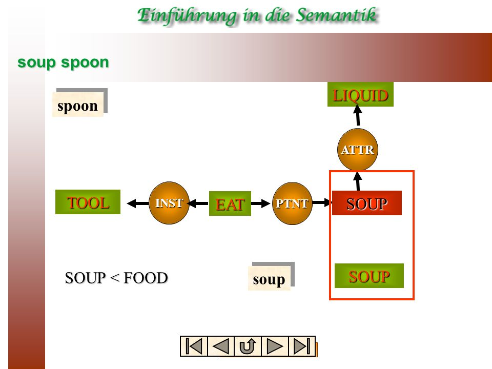 soup spoon TOOL EAT FOOD LIQUID spoon SOUP SOUP < FOOD soup SOUP