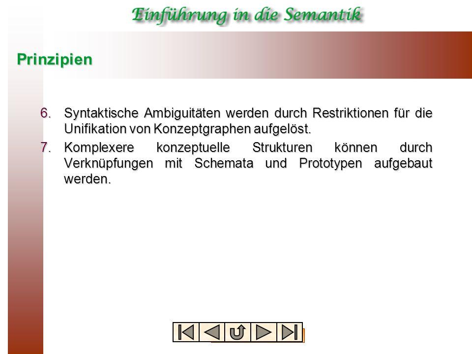 Prinzipien Syntaktische Ambiguitäten werden durch Restriktionen für die Unifikation von Konzeptgraphen aufgelöst.
