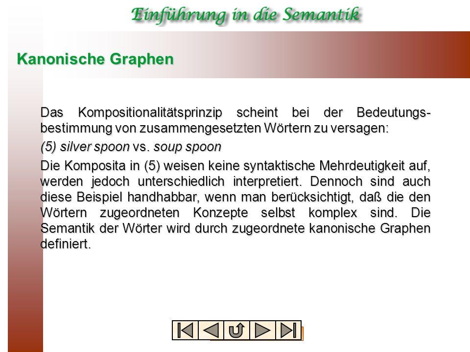Kanonische GraphenDas Kompositionalitätsprinzip scheint bei der Bedeutungs-bestimmung von zusammengesetzten Wörtern zu versagen: