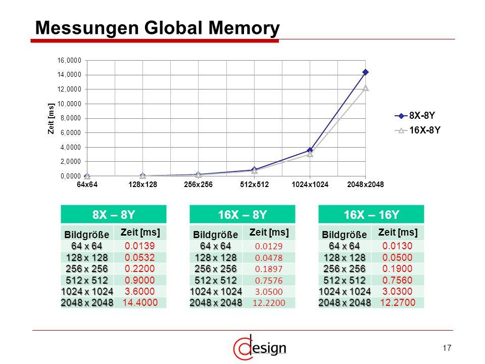 Messungen Global Memory