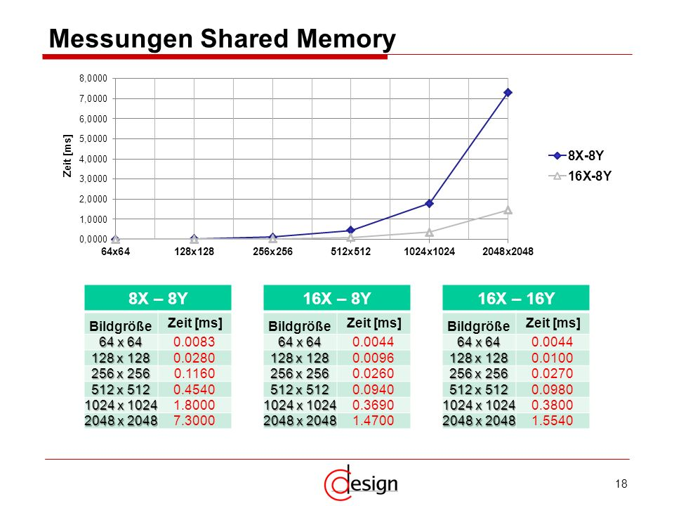 Messungen Shared Memory