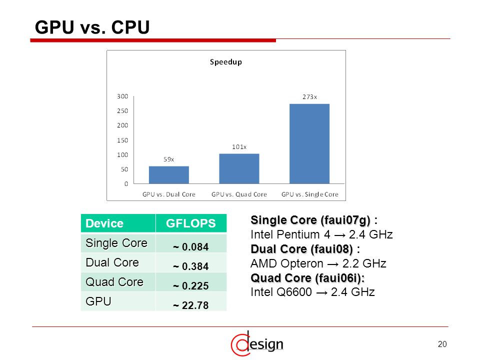 GPU vs. CPU Single Core (faui07g) : Intel Pentium 4 → 2.4 GHz
