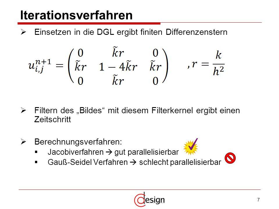 """Iterationsverfahren Einsetzen in die DGL ergibt finiten Differenzenstern. Filtern des """"Bildes mit diesem Filterkernel ergibt einen Zeitschritt."""