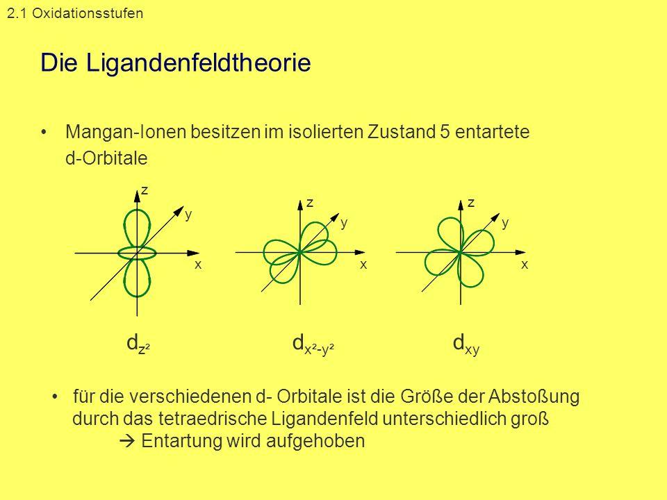 Die Ligandenfeldtheorie