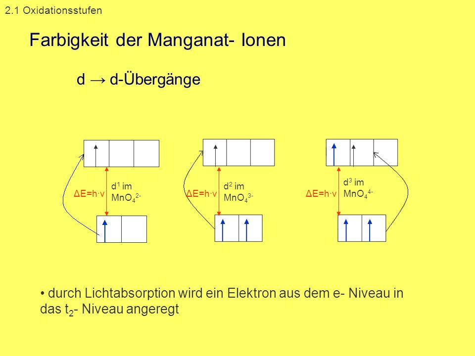 Farbigkeit der Manganat- Ionen d → d-Übergänge