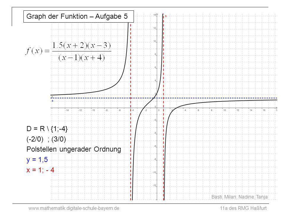 Graph der Funktion – Aufgabe 5