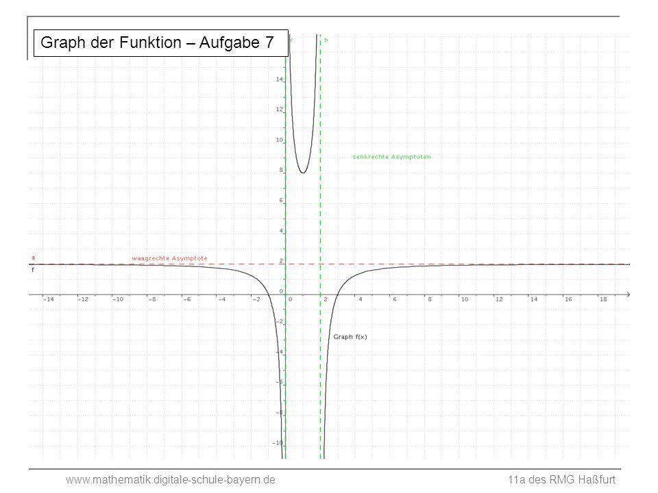 Graph der Funktion – Aufgabe 7