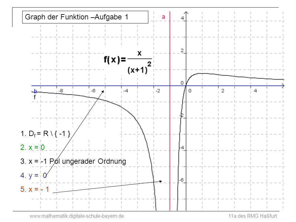 Graph der Funktion –Aufgabe 1