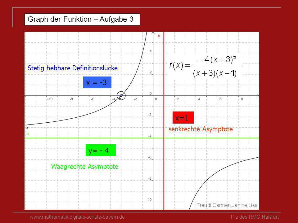Graph der Funktion – Aufgabe 3