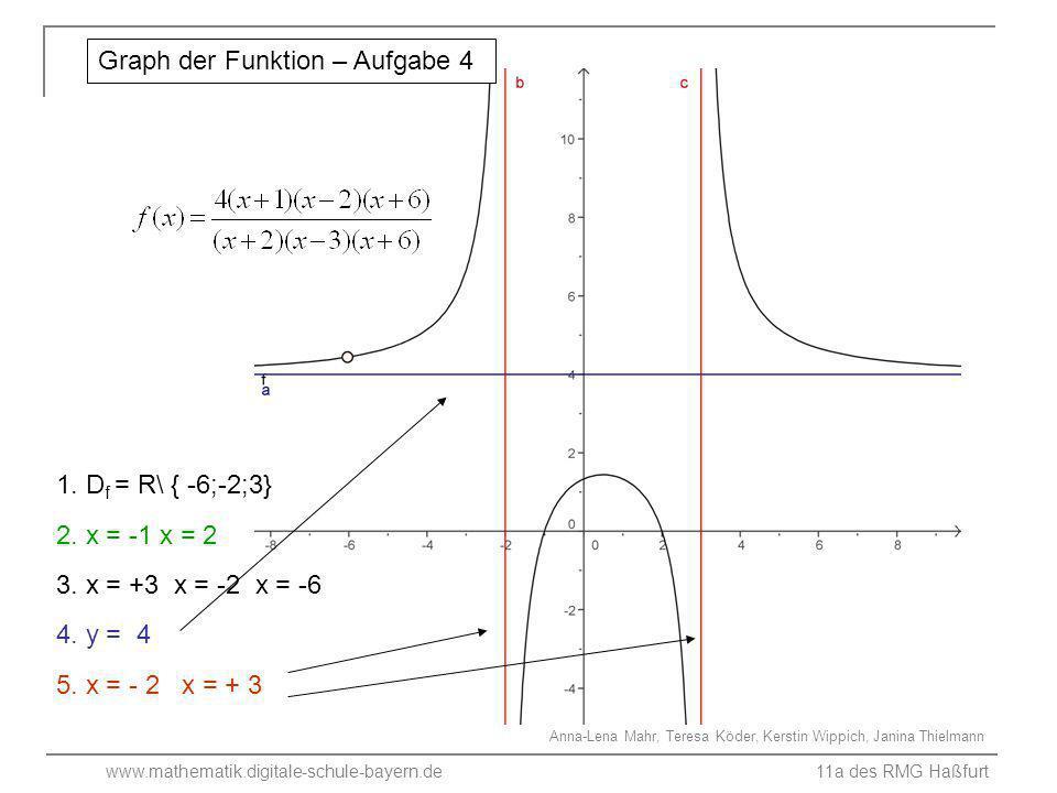 Graph der Funktion – Aufgabe 4
