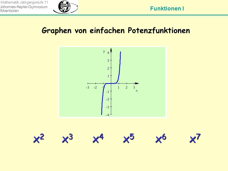 Graphen von einfachen Potenzfunktionen