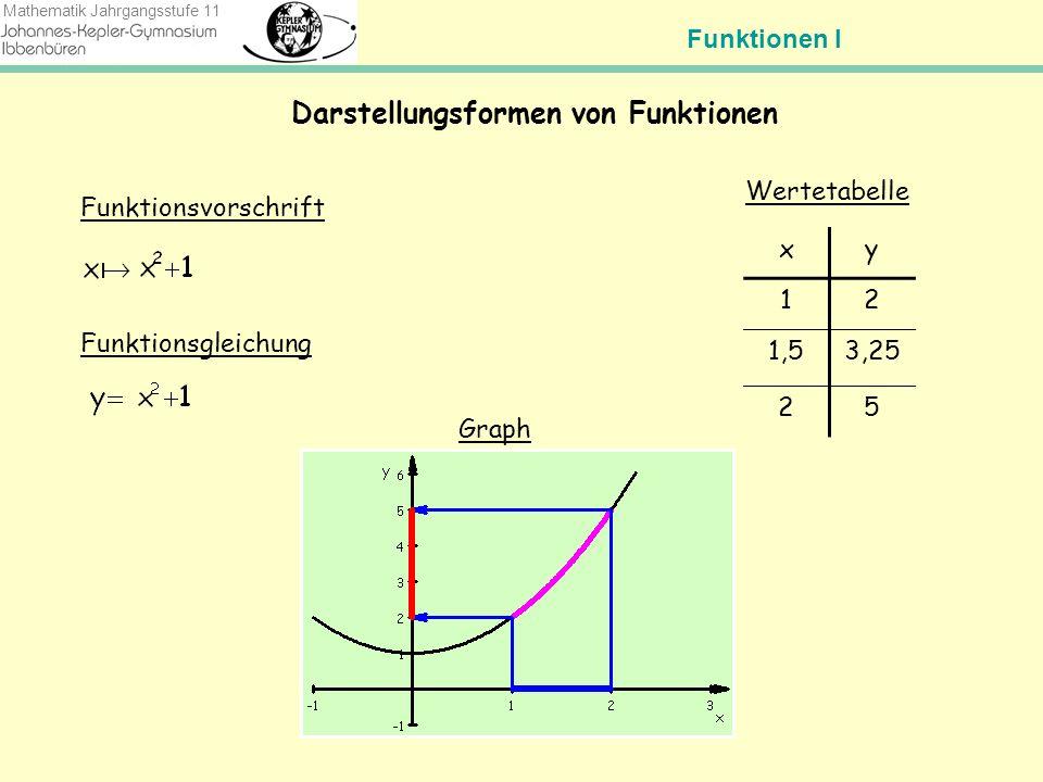 Darstellungsformen von Funktionen