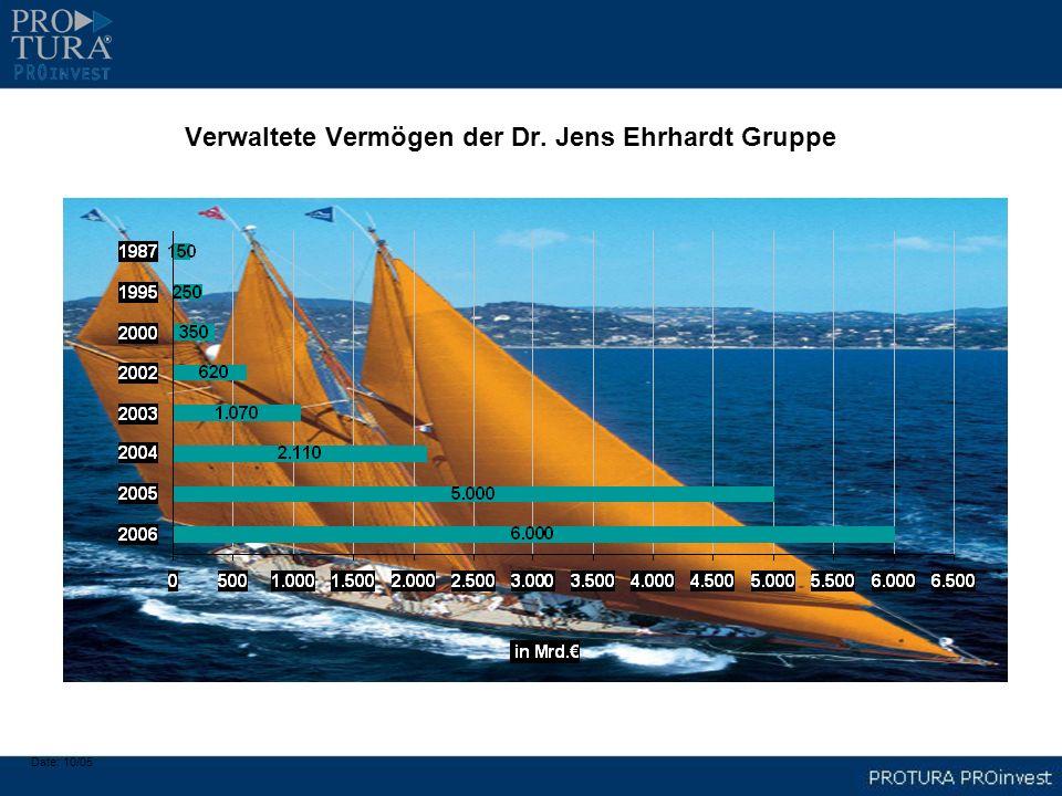 Verwaltete Vermögen der Dr. Jens Ehrhardt Gruppe