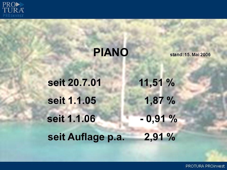 PIANO stand: 15. Mai 2006 seit 1.1.05 1,87 % seit 1.1.06 - 0,91 %