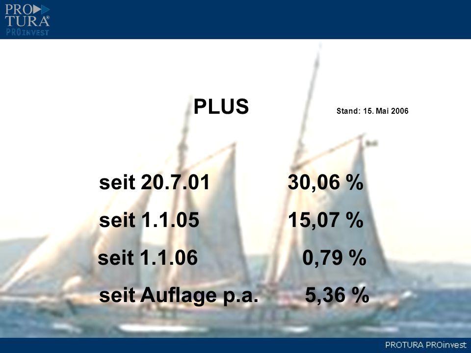 PLUS Stand: 15. Mai 2006seit 20.7.01 30,06 % seit 1.1.05 15,07 % seit 1.1.06 0,79 %