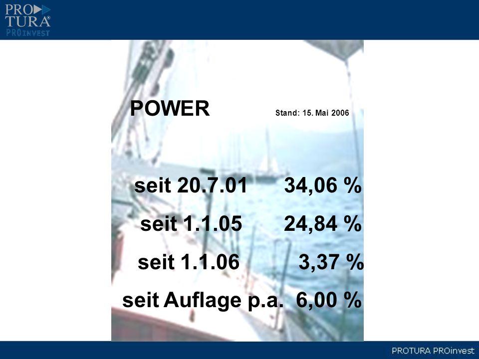 POWER Stand: 15. Mai 2006seit 20.7.01 34,06 % seit 1.1.05 24,84 % seit 1.1.06 3,37 %