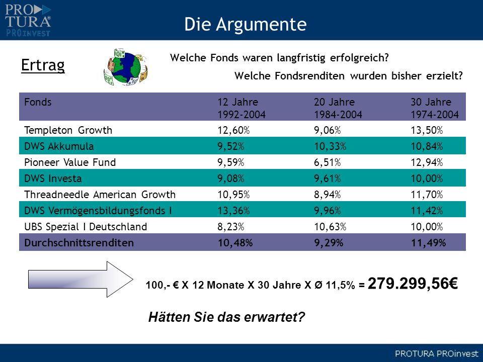 100,- € X 12 Monate X 30 Jahre X Ø 11,5% = 279.299,56€