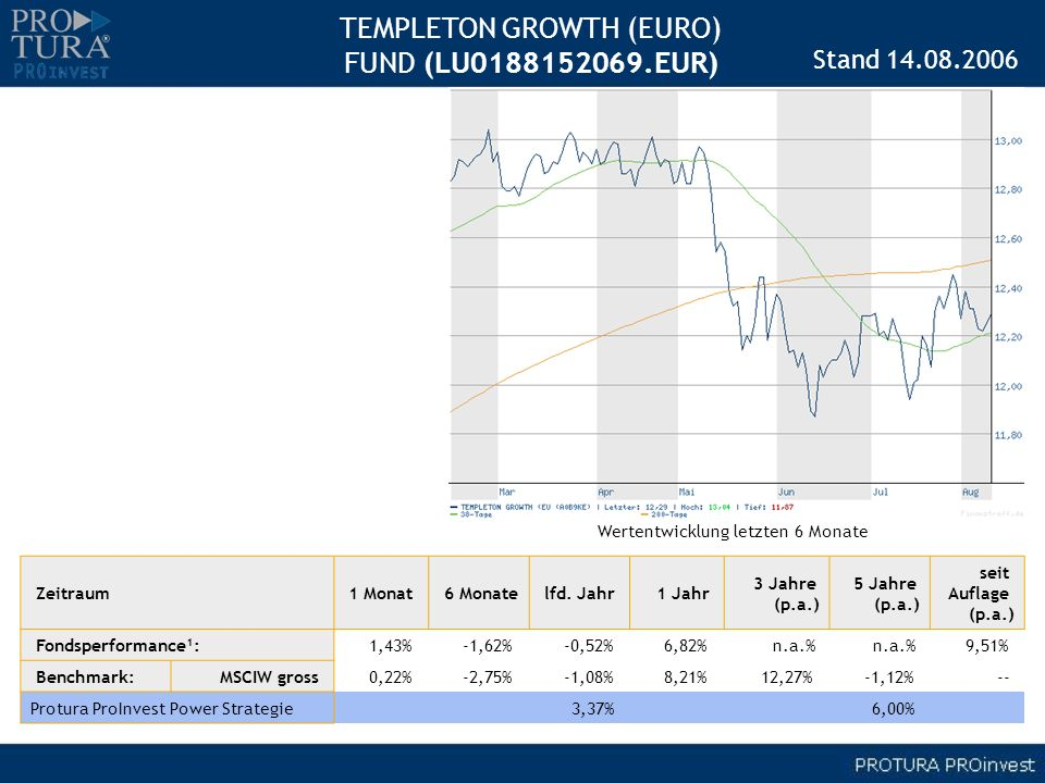 TEMPLETON GROWTH (EURO) FUND (LU EUR)