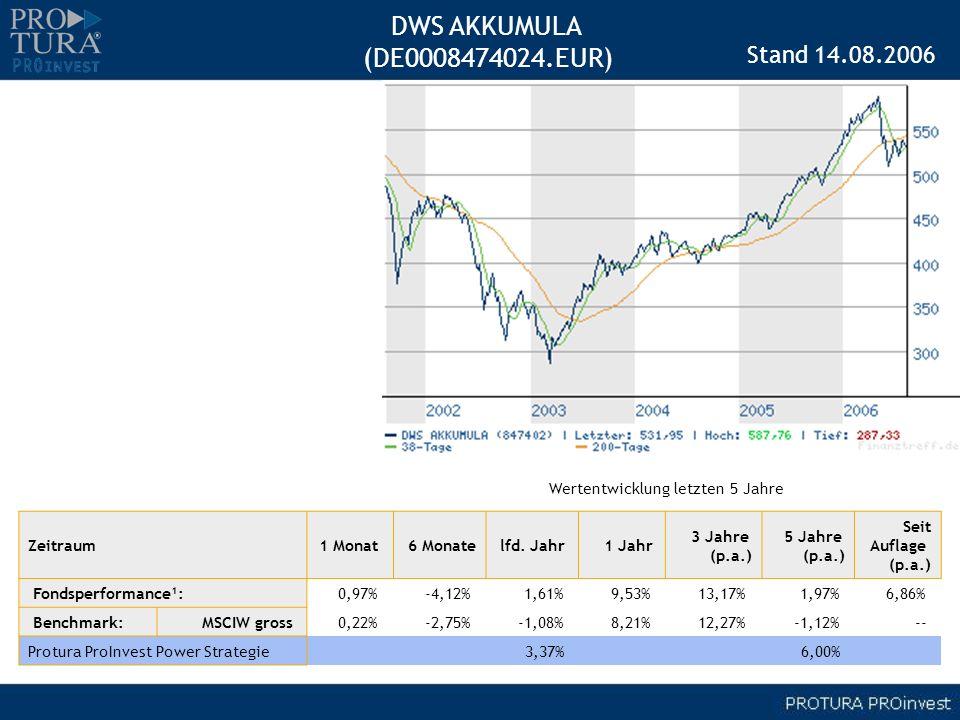 DWS AKKUMULA (DE0008474024.EUR) Stand 14.08.2006